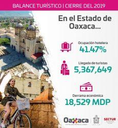 En 2019, registró Oaxaca crecimiento de 6.53% en afluencia turística