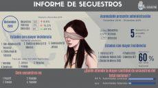 Reporta Oaxaca cero secuestros por segundo mes consecutivo