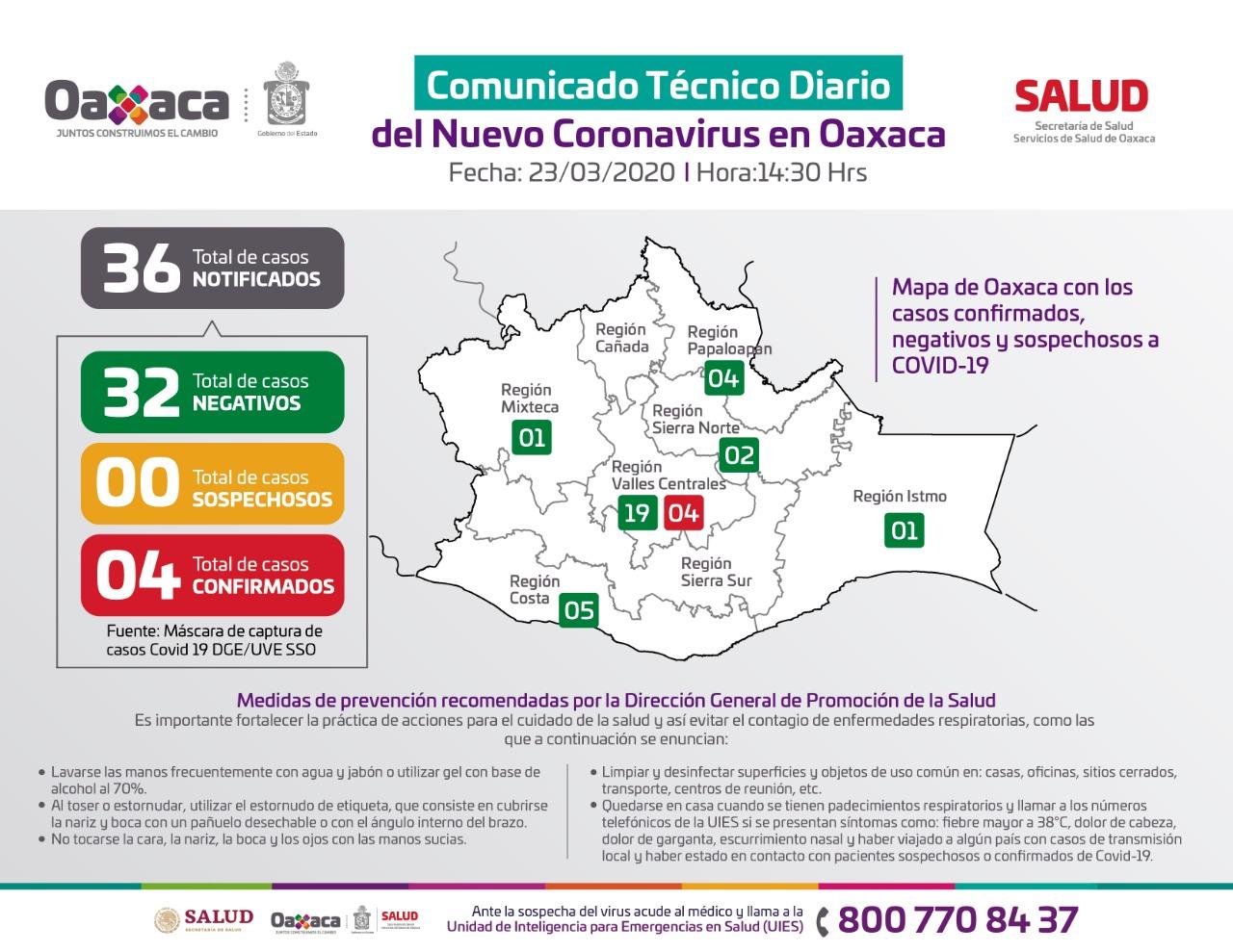 Confirman cuarto caso de Covid-19 en Oaxaca