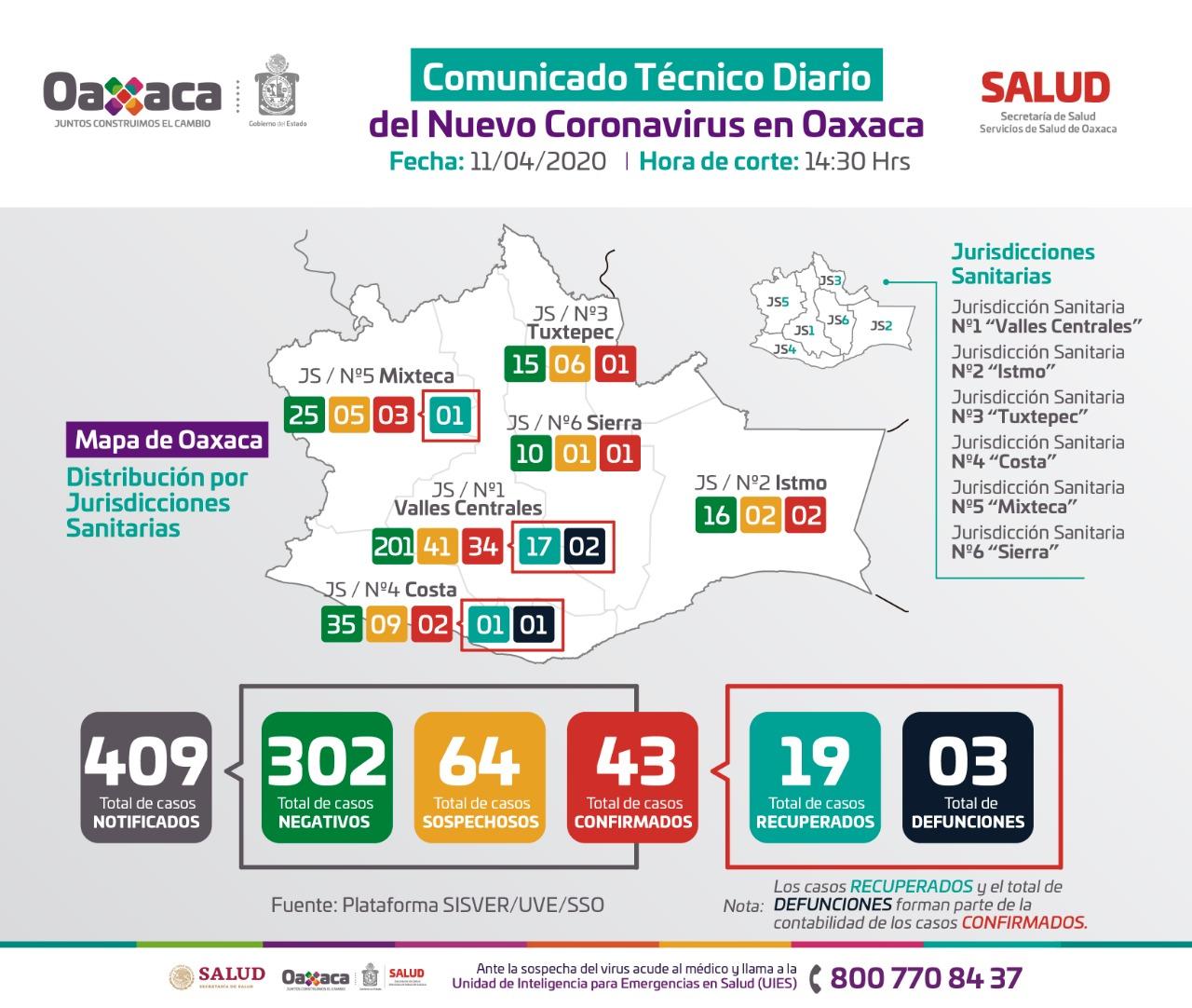 Suma Oaxaca 43 casos positivos de Covid-19