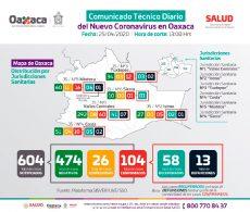 Reporta Oaxaca 15 casos nuevos de Covid-19, suman 104 positivos