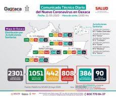 Suman 21 municipios más con Covid-19 en Oaxaca