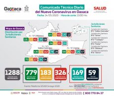 En un día, 4 decesos y 35 nuevos casos de Covid-19 en Oaxaca