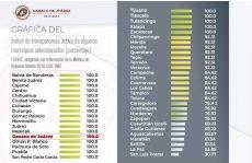 Obtiene Municipio de Oaxaca de Juárez calificación de 100% en transparencia activa