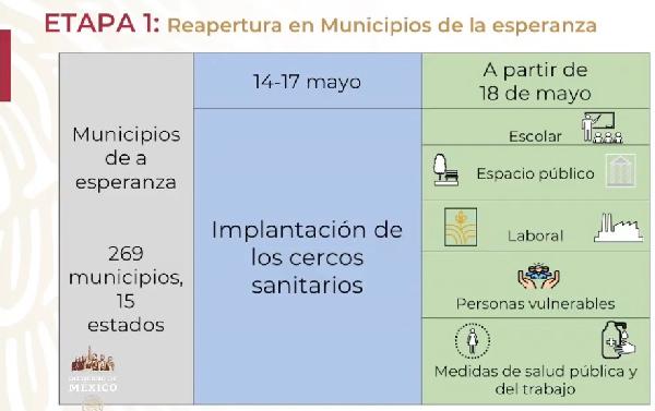 """Presenta gobierno de México plan para la """"nueva normalidad"""" tras Covid-1"""