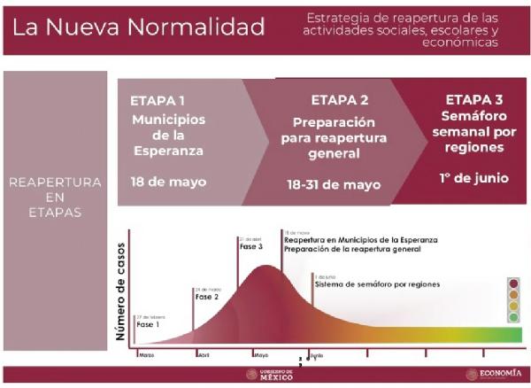"""Presenta gobierno de México plan para la """"nueva normalidad"""" tras Covid-19"""