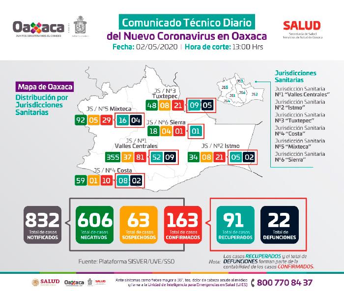 Suman 163 los contagios por Covid-19 en Oaxaca
