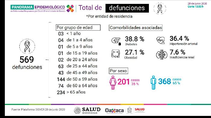 Advierte la Secretaría de Salud de Oaxaca sobre la importancia de no relajar las medidas de protección sanitaria ante el coronavirus.