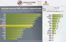 Oaxaca, sexta capital más transparente del país durante la pandemia