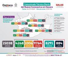 Acumula Oaxaca nueve mil 764 casos de COVID-19