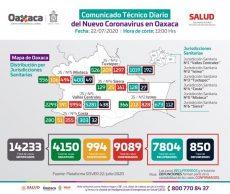 Detecta sector Salud 140 casos nuevos de COVID-19en las últimas 24 horas