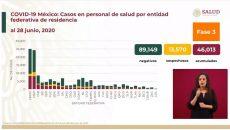 En México, la epidemia activa de Covid-19 se concentra en 24 mil 734 casos